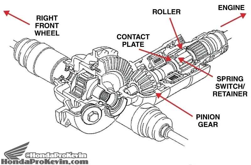honda pioneer 500 parts diagram