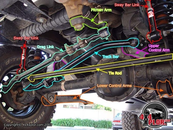 23 Best Jeep Tj Parts Diagrams Images On Pinterest | Jeep Tj within Jeep Front End Parts Diagram