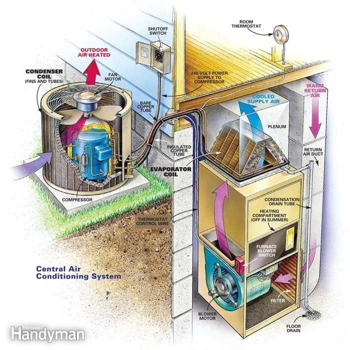 245 Best Aircondetioning Images On Pinterest | Heat Pump within Central Air Conditioner Parts Diagram