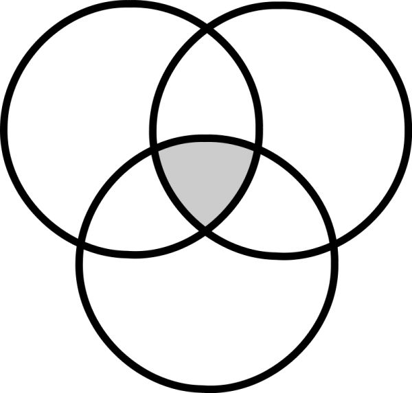 3 Circle Venn Diagram | Diagram | Pinterest | Venn Diagrams throughout 3 Part Venn Diagram Template