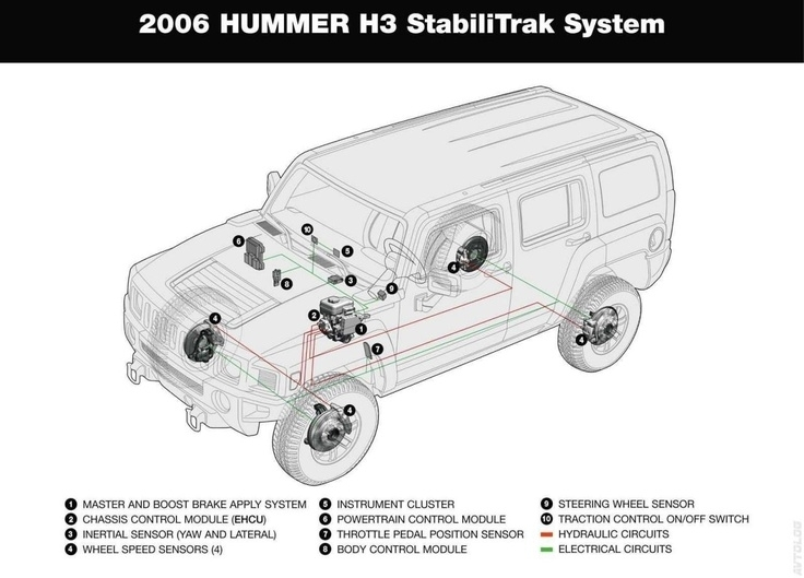 2006 hummer h3 parts diagrams automotive parts diagram images 39 best hummer h3 images on pinterest hummer h3 4x4 and cars in 2006 sciox Choice Image