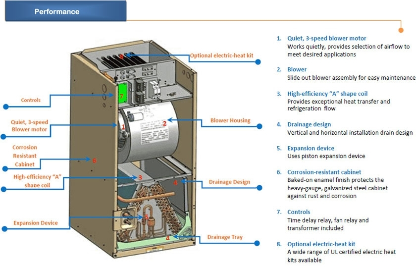 5 Ton Central Air Conditioner - 60000 Btu Ac System within Carrier Air Conditioner Parts Diagram