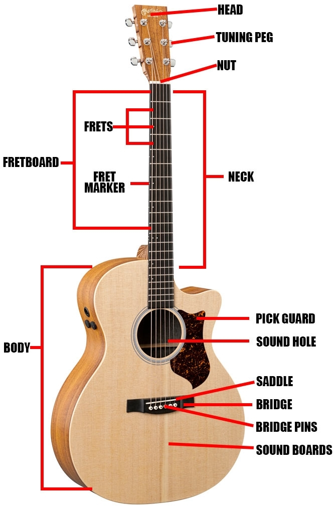 acoustic electric guitar parts diagram automotive parts diagram images. Black Bedroom Furniture Sets. Home Design Ideas