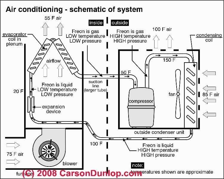 Air Conditioner Parts Diagram | Wiring Diagram And Fuse Box Diagram in Air Conditioner Diagram Of Parts