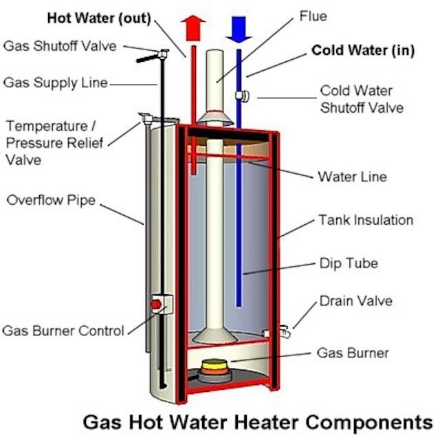 Anatomy Of A Tank Type Gas Water Heater for Electric Water Heater Parts Diagram