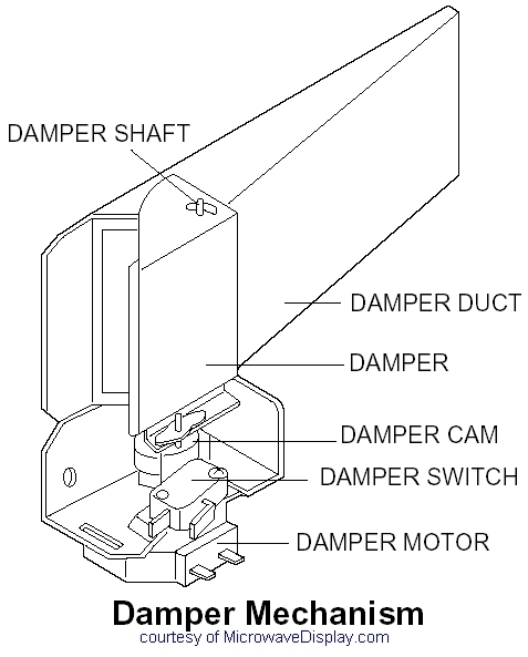 Ask Mr. Microwave Blog - Microwave Oven Questions And Answers throughout Sharp Carousel Microwave Parts Diagram