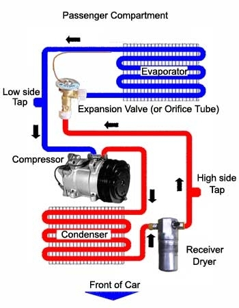 Automotive Air Conditioning Systems | Carparts intended for Air Conditioner Diagram Of Parts