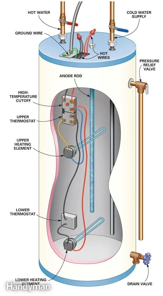 Best 20+ Water Heaters Ideas On Pinterest | Modern Smokers with regard to Hot Water Heater Parts Diagram