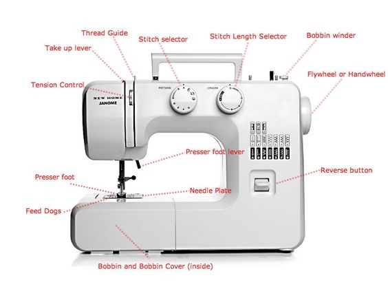 Best Sewing Machines For Beginners 2017 - Reviews|Price|Comparison pertaining to Brother Sewing Machine Parts Diagram