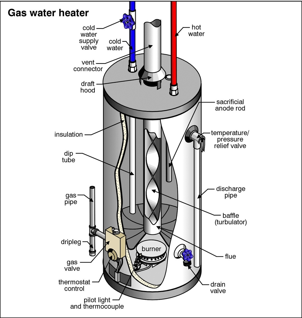 Blog | Water Heater Repair Fresno Ca within Gas Hot Water Heater Parts Diagram