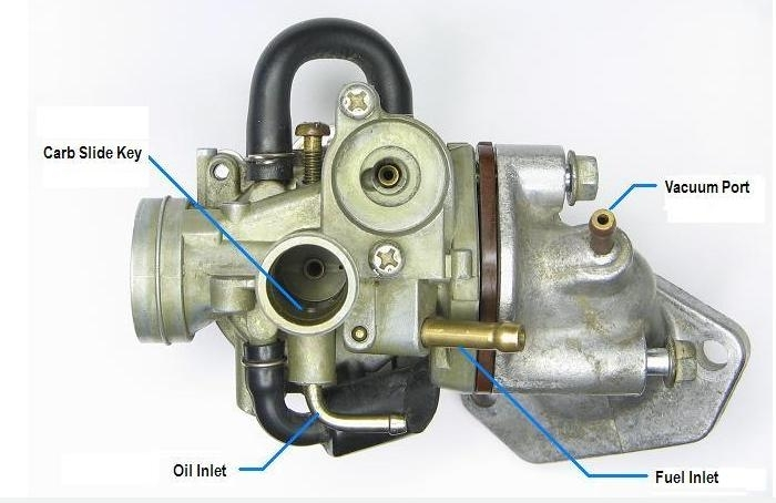 Carburetor, Picture Explanation Of Lines - Wikispreedia within Honda Elite 80 Parts Diagram