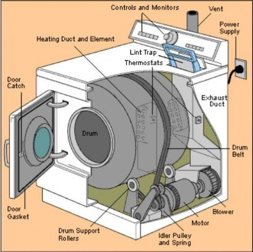 Clothes Dryer Repair For Loud Noises, Overheating, And Not for Fisher Paykel Dryer Parts Diagram