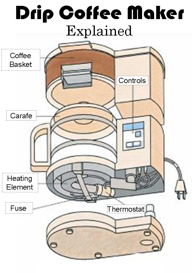 Coffee Maker Diagram inside Cuisinart Dcc 1200 Parts Diagram