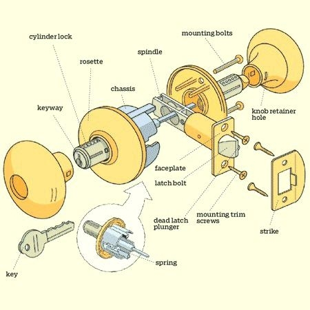 Door Knob Parts Diagram – Seasparrows.co pertaining to Diagram Of Door Lock Parts