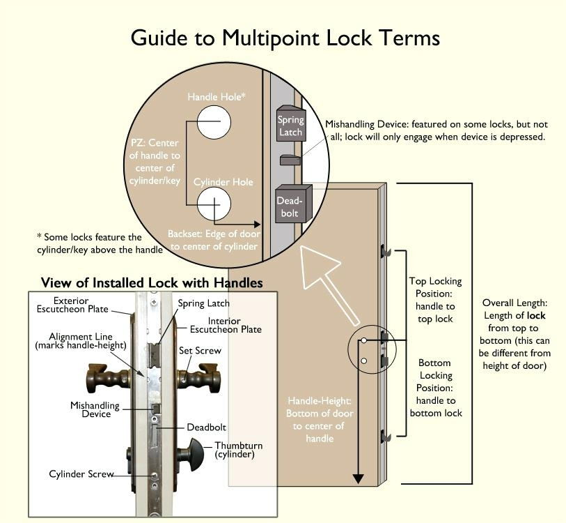 Door Knob Parts Diagram – Seasparrows.co with Car Door Lock Parts Diagram