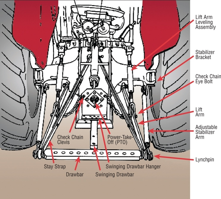 Double Hh : Three-Point Hitch & Linkage Parts with 3 Point Hitch Parts Diagram