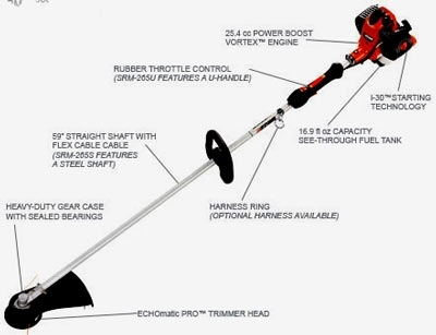 Echo Trimmer Parts Diagram: Getting Acquainted With The Little with regard to Echo Weed Eater Parts Diagram