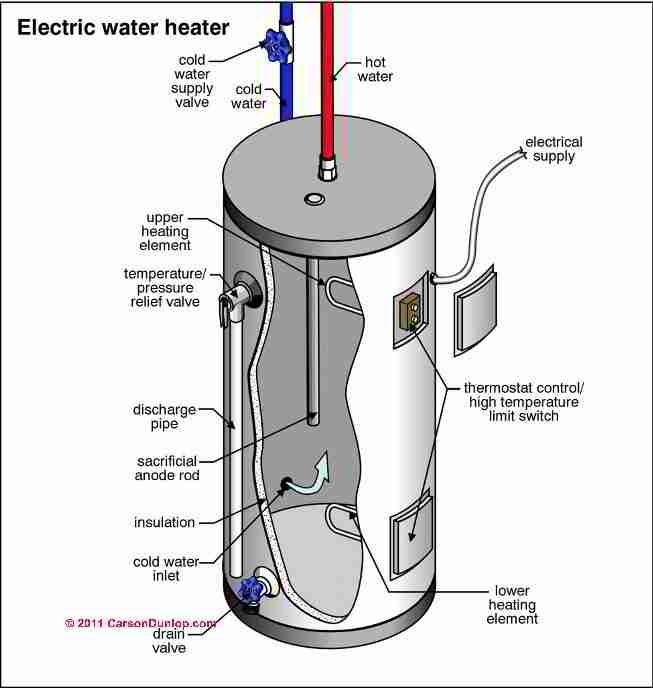 Electric Water Heater / Cylinder Diagnosis & Repairs: How To inside Electric Water Heater Parts Diagram