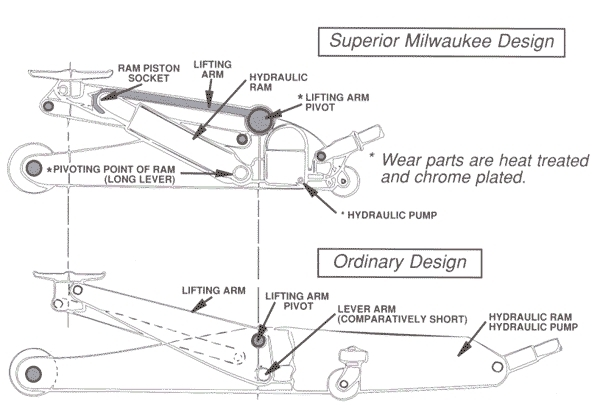 Floor Jack Parts And Blackhawk Floor Jack Parts Diagram for Blackhawk Floor Jack Parts Diagram
