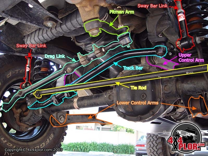 Front End Diagram 95 - Jeepforum inside Jeep Front End Parts Diagram