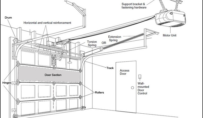Garage Door Repair Houston | Cmg Garage Door Repair | Garage Door throughout Diagram Of Garage Door Parts