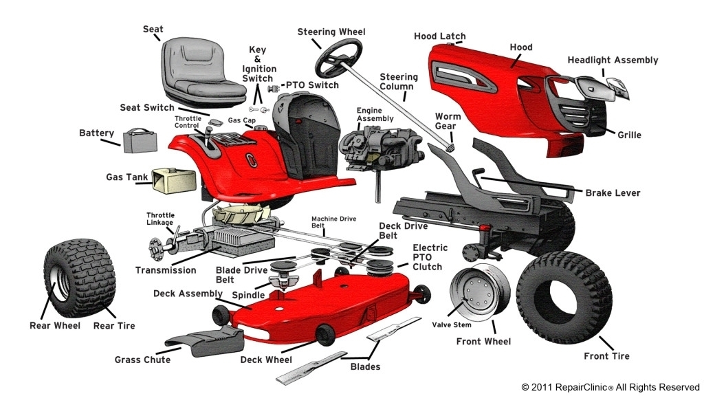 Garden Tractor Parts Diagram | Tractor Parts Diagram And Wiring inside Craftsman Lawn Tractor Parts Diagram