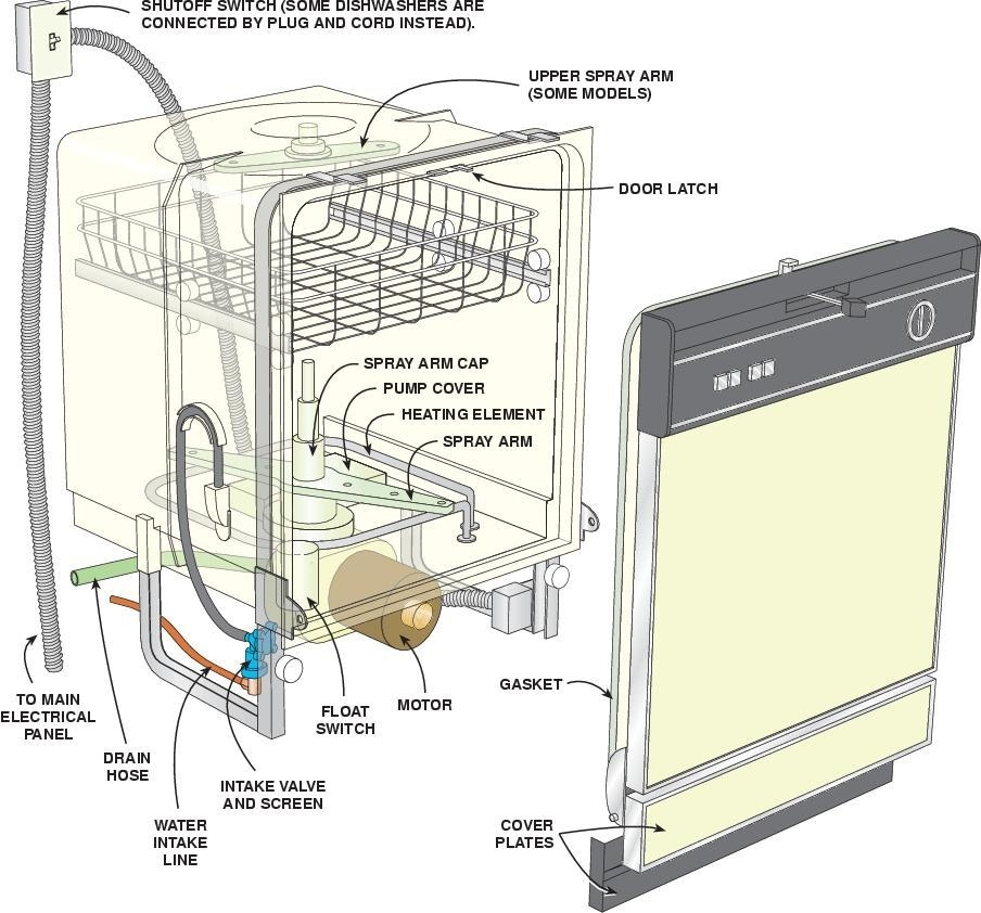 Ge Dishwasher Wiring Diagrams - Golkit with regard to Kenmore Elite Dishwasher Parts Diagram
