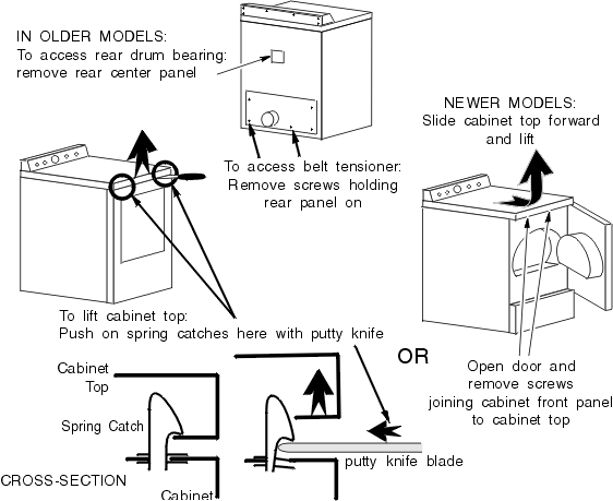 General Electric Dryer Repairs | Ge Dryer Repair Manual with regard to Ge Electric Dryer Parts Diagram