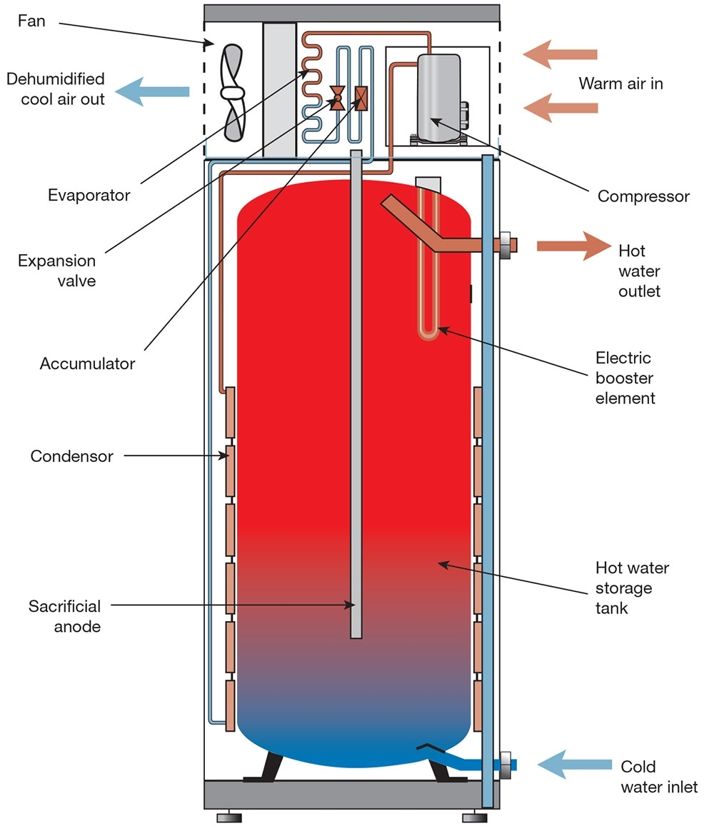 Heat-Pump Water Heaters | Home Power Magazine within Gas Hot Water Heater Parts Diagram