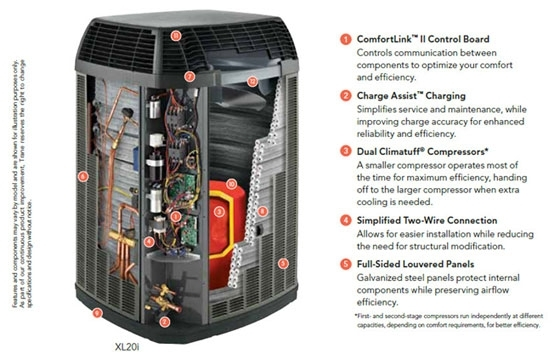 Heat Pumps | Toran Heating & Air Conditioning – (610) 352-6900 with Trane Heat Pump Parts Diagram