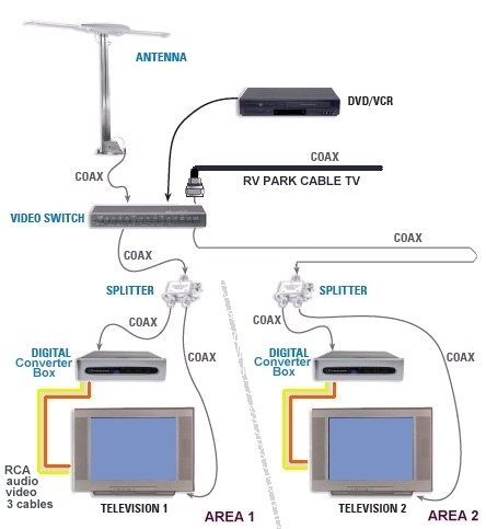 dtv converter hookup Article tells how to convert your old tv to the new digital tv using a if you are hooked up to a master tv antenna how to hook your new dtv converter.