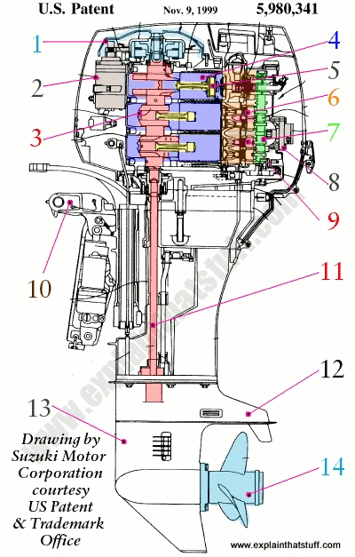How Outboard Motors Work - Explain That Stuff for Evinrude Outboard Motor Parts Diagram