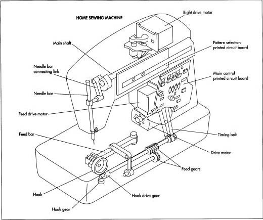 How Sewing Machine Is Made - Manufacture, Making, History, Used pertaining to Singer Sewing Machine Parts Diagram