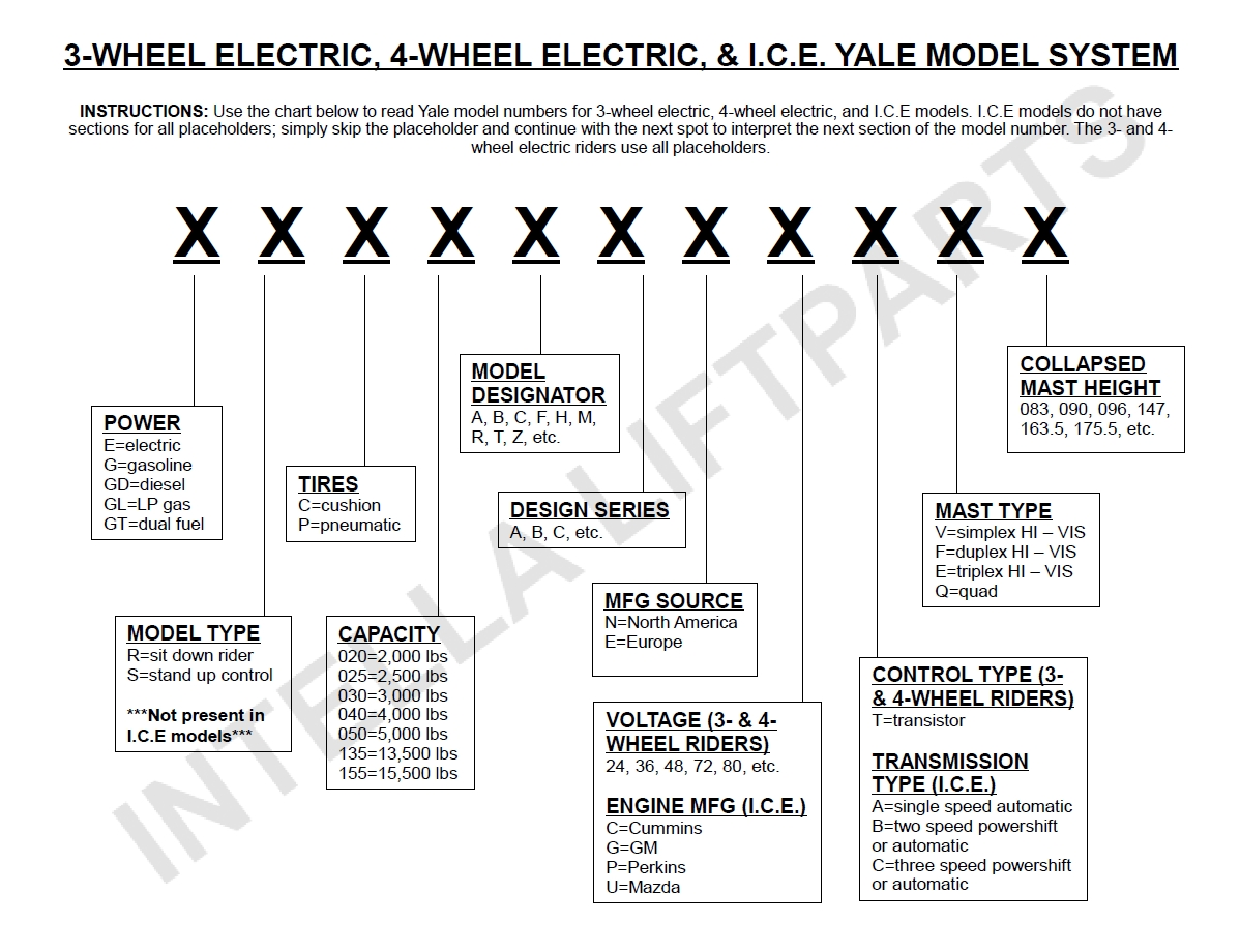 How To Decode Yale Forklift Serial And Model Numbers with Gm Parts Diagrams With Part Numbers