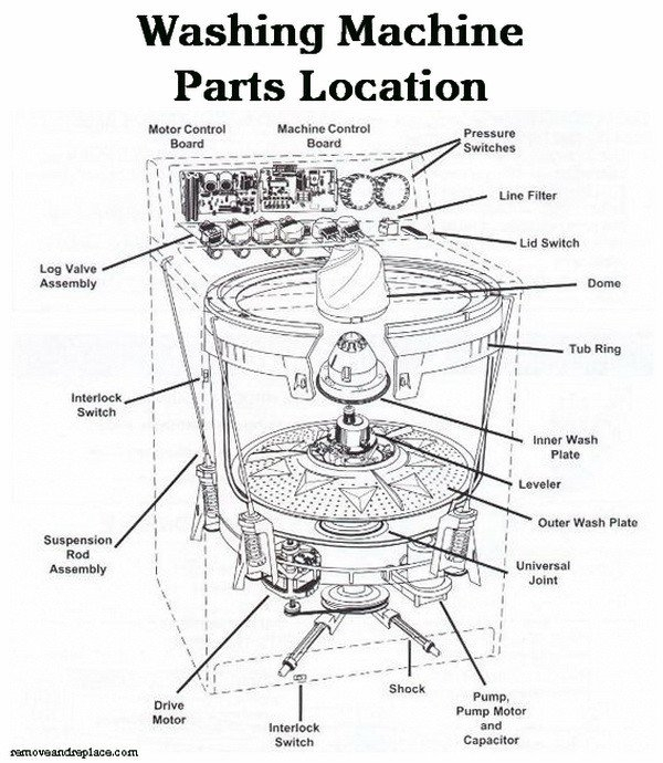 How To Fix A Washing Machine That Is Not Spinning Or Draining for Frigidaire Washing Machine Parts Diagram