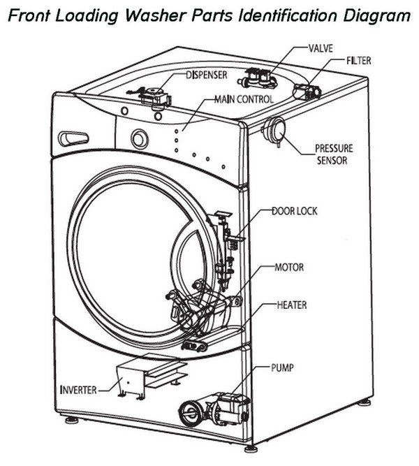 how to fix a washing machine that is not spinning or draining inside kenmore elite washer parts