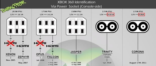 How To Hack/rhg Your Xbox 360: 11 Steps pertaining to Xbox 360 Diagram Of Parts