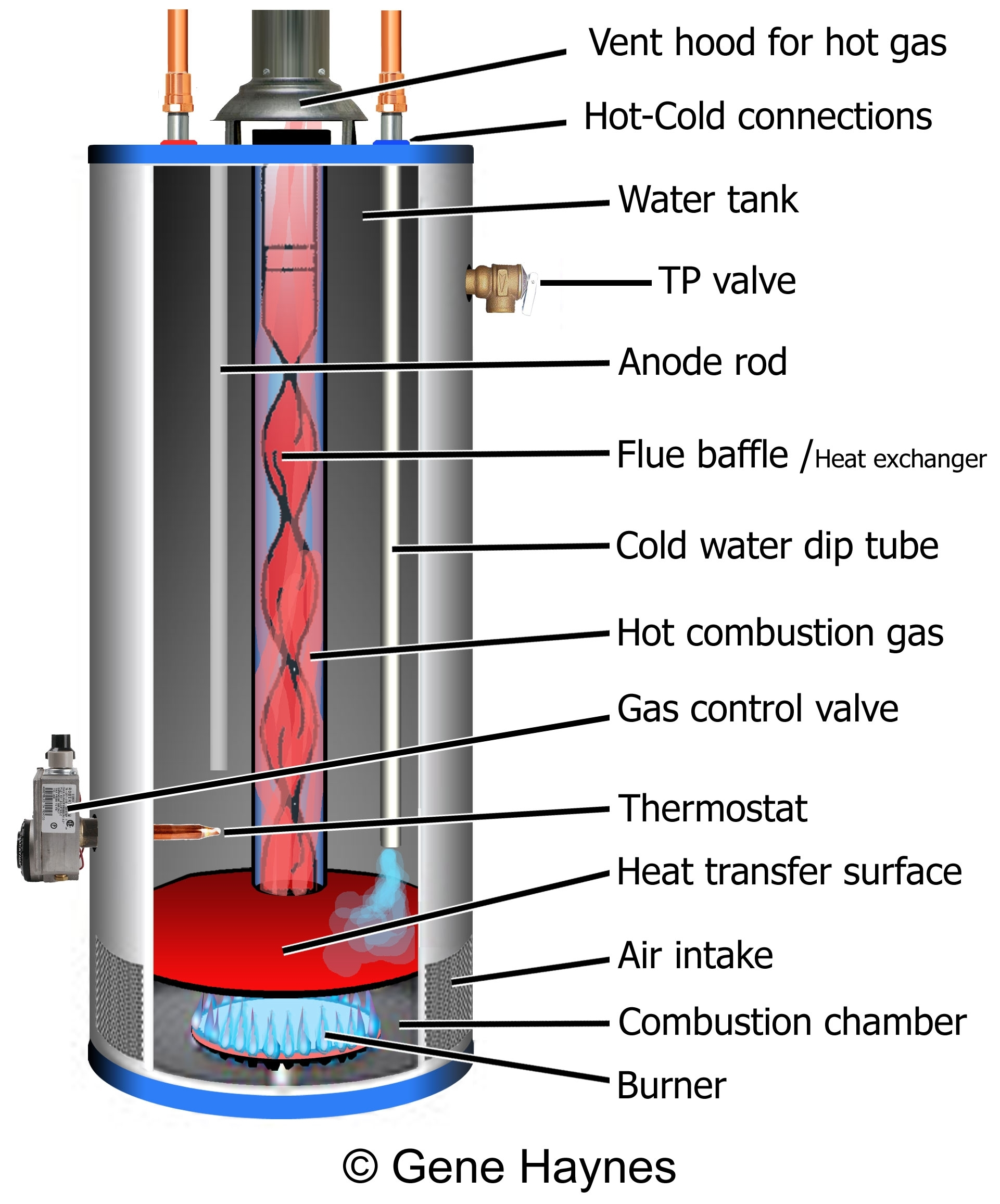 How To Troubleshoot Gas Water Heater: inside Gas Hot Water Heater Parts Diagram
