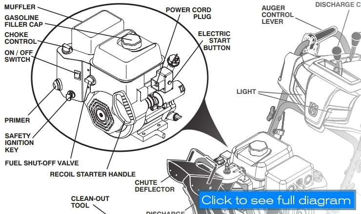 Husqvarna St224 | Snow Blower Review | Chainsaw Journal in Snow King Snowblower Parts Diagram