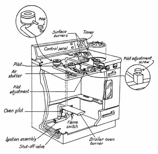 Kenmore Gas Stove Parts Diagram Gas Stove Parts Diagram Kenmore inside Kenmore Gas Range Parts Diagram
