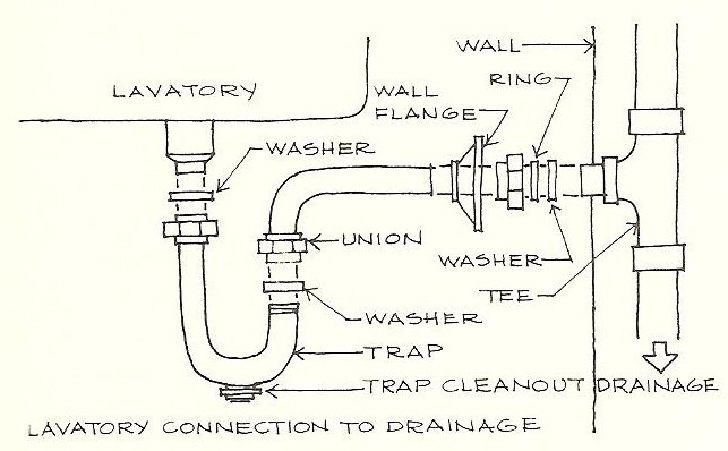 kitchen sink drain parts diagram