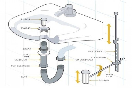 Kitchen Sink Drain Parts Diagram Sink Drain Plumbing Hometips throughout Bathroom Sink Drain Parts Diagram