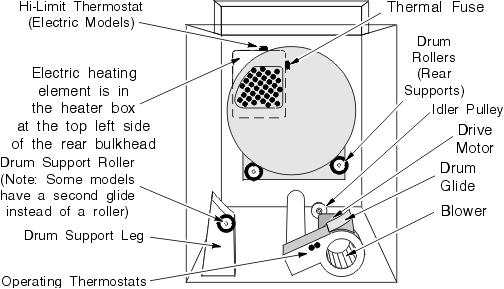 Maytag Performa Dryer | Dryer Repair Manual intended for Maytag Atlantis Dryer Parts Diagram