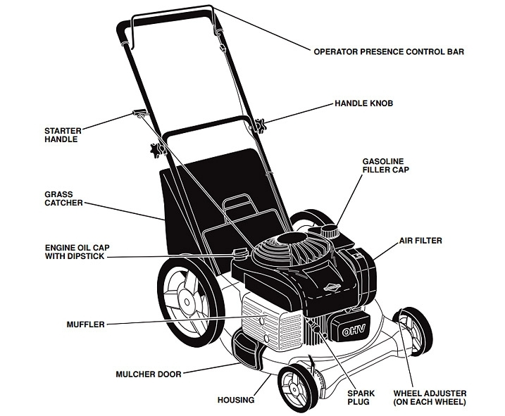 Mtd Riding Mower Wiring Diagram Mtd Riding Mower Wiring Diagram intended for Husqvarna Lawn Tractor Parts Diagram