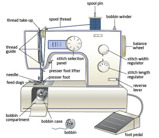 Oh You Crafty Gal: Sewing School Lesson 4: Learning About Your in Sewing Machine Parts Diagram Worksheet