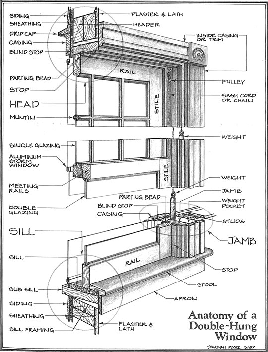 Old Growth Window Restoration, Llc | St. Louis, Mo | Windows 101 inside Single Hung Window Parts Diagram