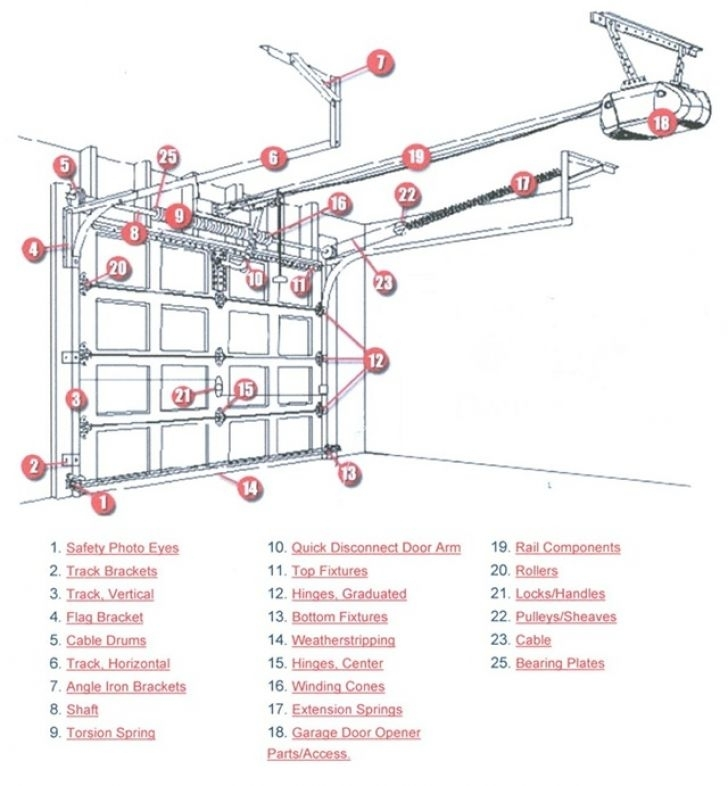 Overhead Garage Door Parts Diagram - Wageuzi inside Diagram Of Garage Door Parts