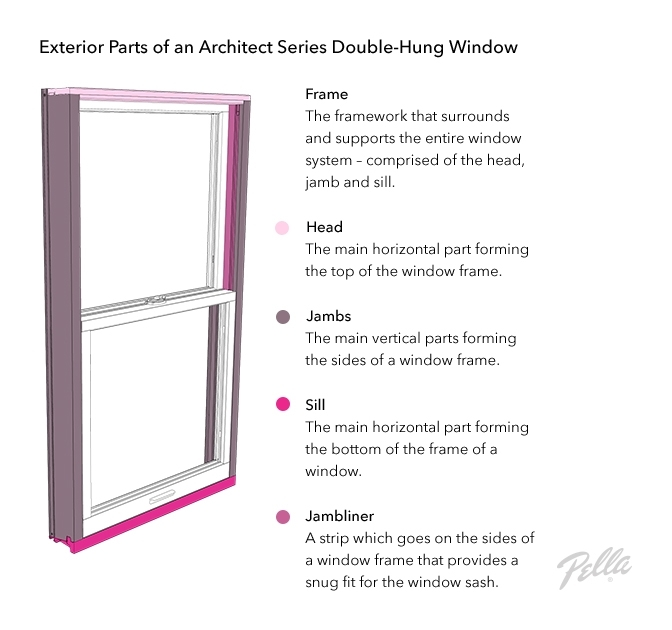 Parts Of A Window - Window Anatomy - Glossary | Pella regarding Single Hung Window Parts Diagram