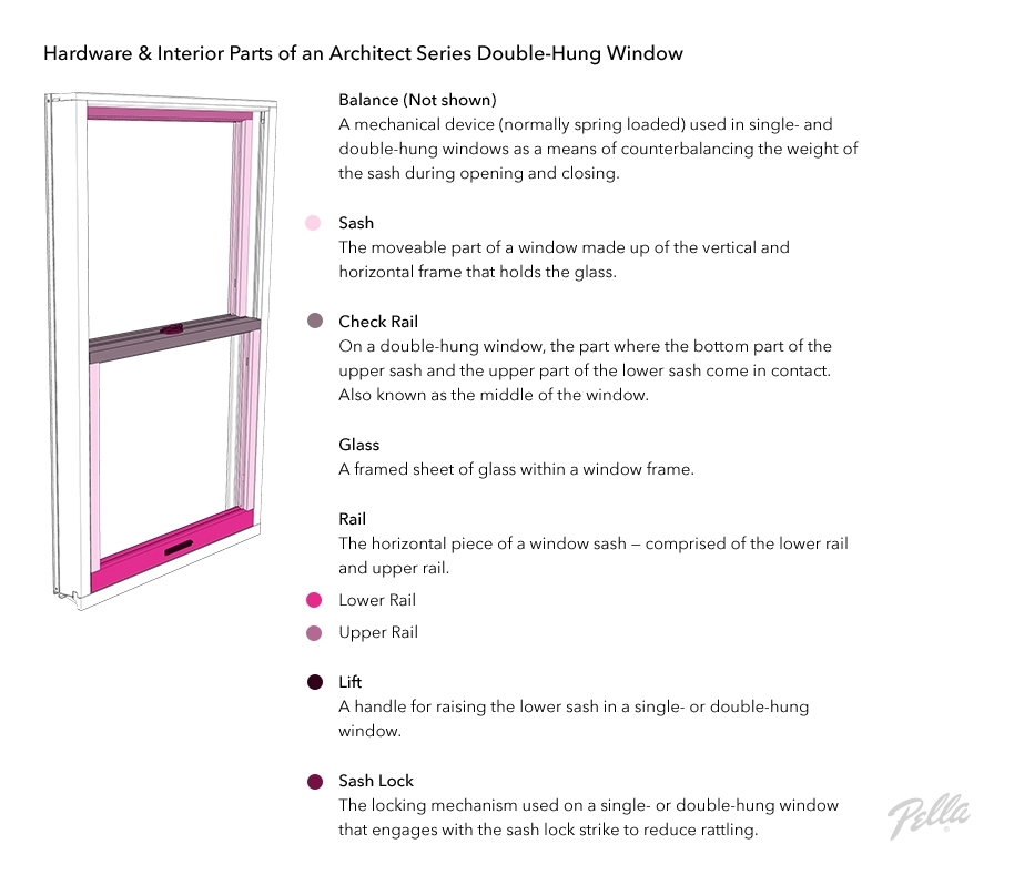 Parts Of A Window - Window Anatomy - Glossary | Pella within Single Hung Window Parts Diagram