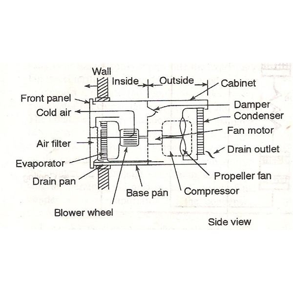 Parts Of The Window Air Conditioners with regard to Window Air Conditioner Parts Diagram
